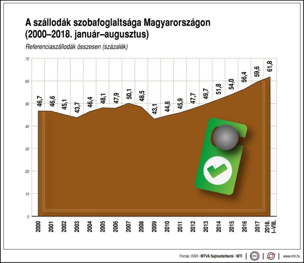 KSH turizmus grafikon