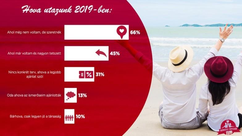 utazási felmérés